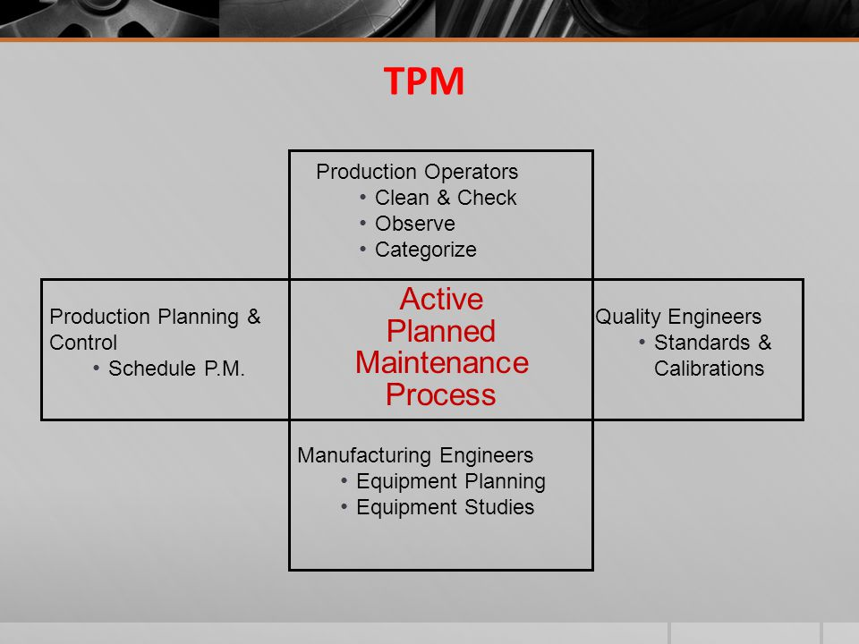 TPM Production Operators Clean & Check Observe Categorize Manufacturing Engineers Equipment Planning Equipment Studies Production Planning & Control S