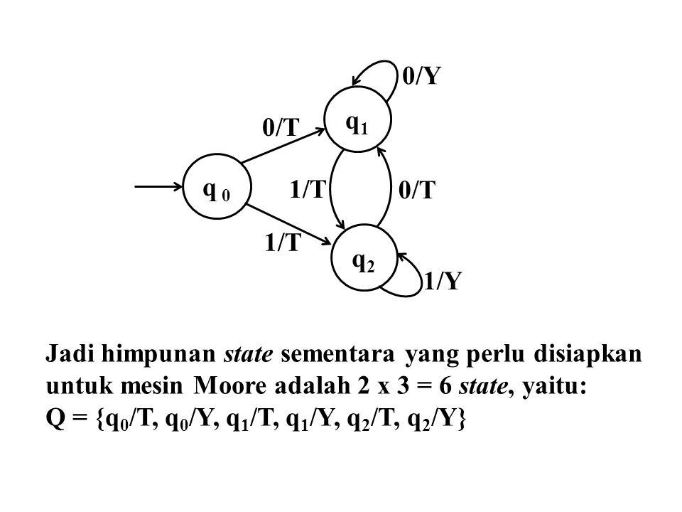 q 0 q1q1 q2q2 1/T 1/Y 0/T 0/Y 0/T 1/T Jadi himpunan state sementara yang perlu disiapkan untuk mesin Moore adalah 2 x 3 = 6 state, yaitu: Q = {q 0 /T,