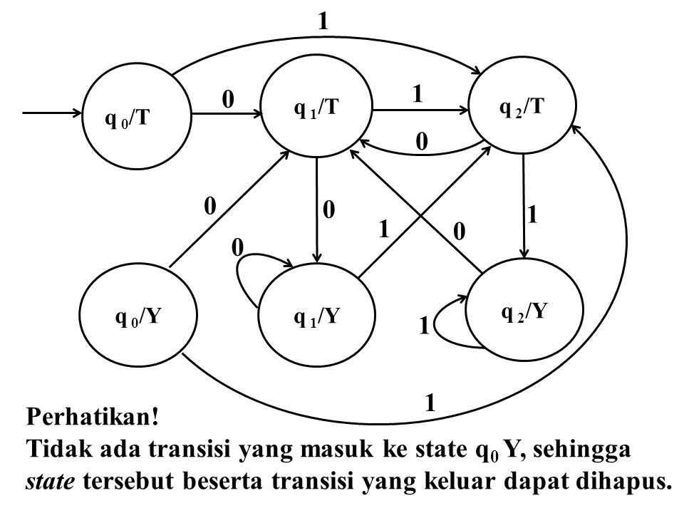 1 q 1 /Y q 2 /Y 1 q 0 /T q 1 /T q 2 /T 0 0 0 1 1 0 q 0 /Y 0 1 1 0 Perhatikan! Tidak ada transisi yang masuk ke state q 0 Y, sehingga state tersebut be