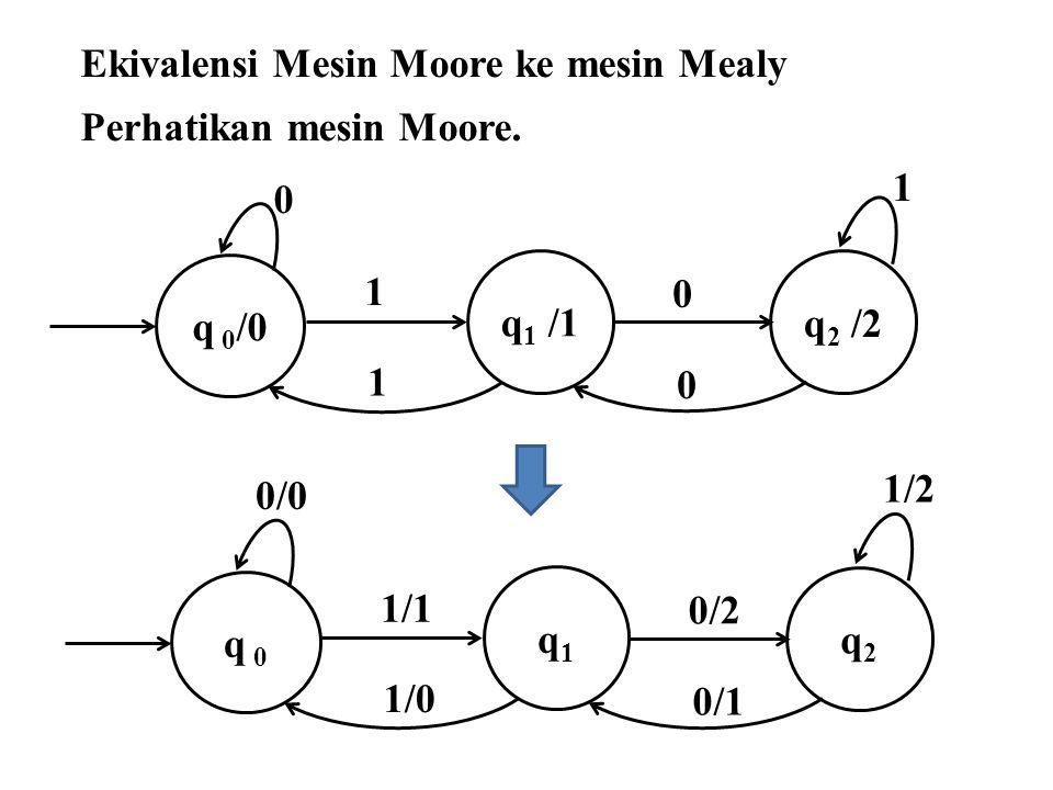 Perhatikan mesin Moore. q 0 /0 q 1 /1 0 q 2 /2 1 1 0 0 1 q 0 q1q1 0/0 q2q2 1/2 1/1 0/2 0/1 1/0