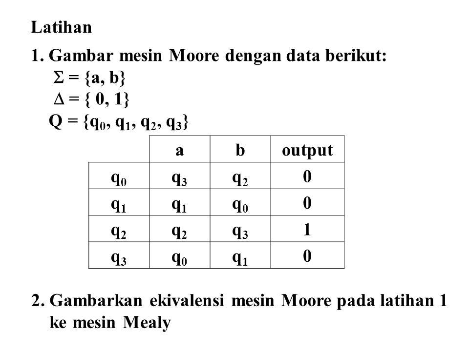 Latihan 1. Gambar mesin Moore dengan data berikut:  = {a, b}  = { 0, 1} Q = {q 0, q 1, q 2, q 3 } aboutput q0q0 q3q3 q2q2 0 q1q1 q1q1 q0q0 0 q2q2 q2