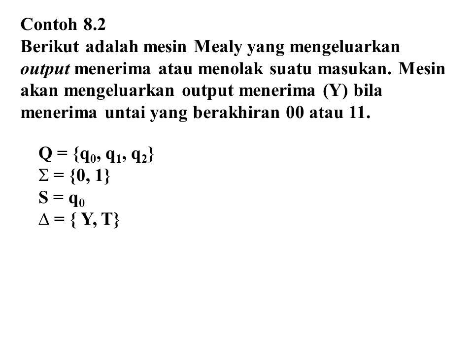 Contoh 8.2 Berikut adalah mesin Mealy yang mengeluarkan output menerima atau menolak suatu masukan.