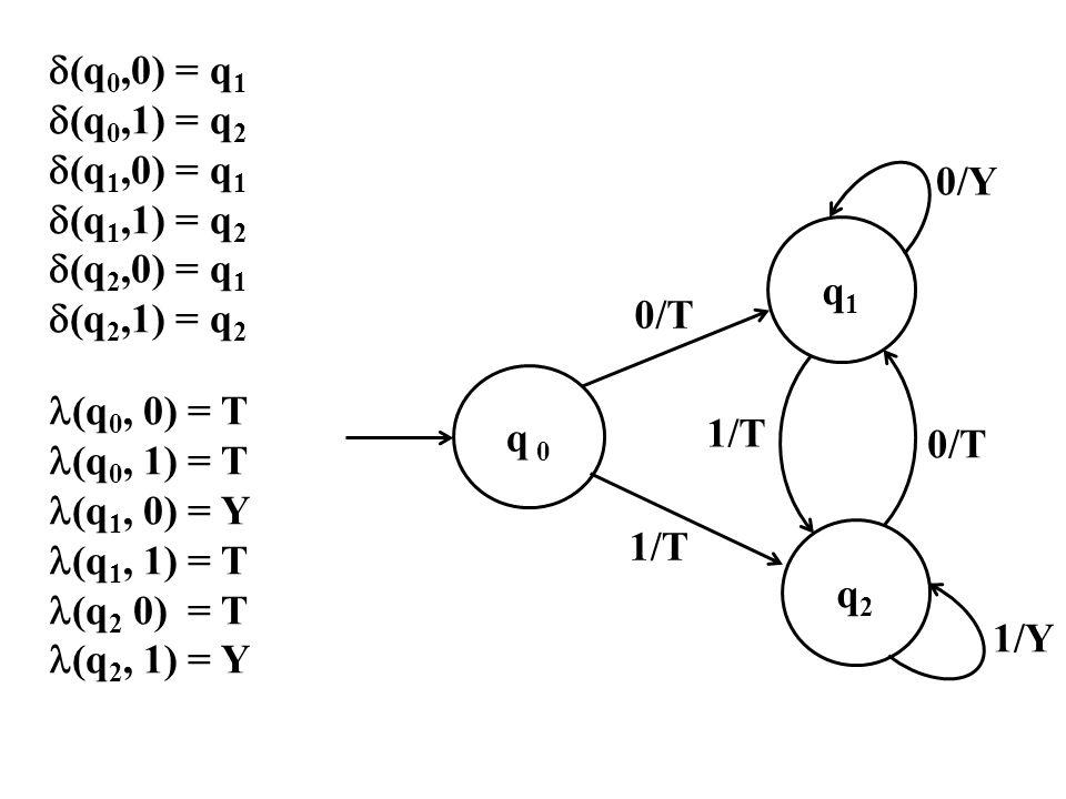  (q 0,0) = q 1  (q 0,1) = q 2  (q 1,0) = q 1  (q 1,1) = q 2  (q 2,0) = q 1  (q 2,1) = q 2 (q 0, 0) = T (q 0, 1) = T (q 1, 0) = Y (q 1, 1) = T (q 2 0) = T (q 2, 1) = Y q 0 q1q1 q2q2 1/T 1/Y 0/T 0/Y 0/T 1/T