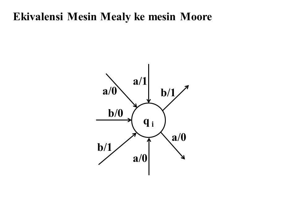 Ekivalensi Mesin Mealy ke mesin Moore b/1 q i a/0 a/1 b/0 a/0 b/1 a/0