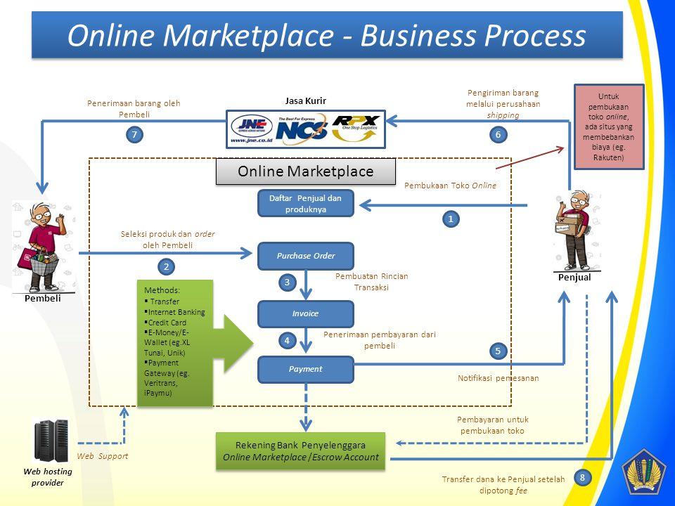 Online Marketplace Daftar Penjual dan produknya Payment Purchase Order Pembukaan Toko Online Jasa Kurir 67 8 Pembeli Penjual Seleksi produk dan order