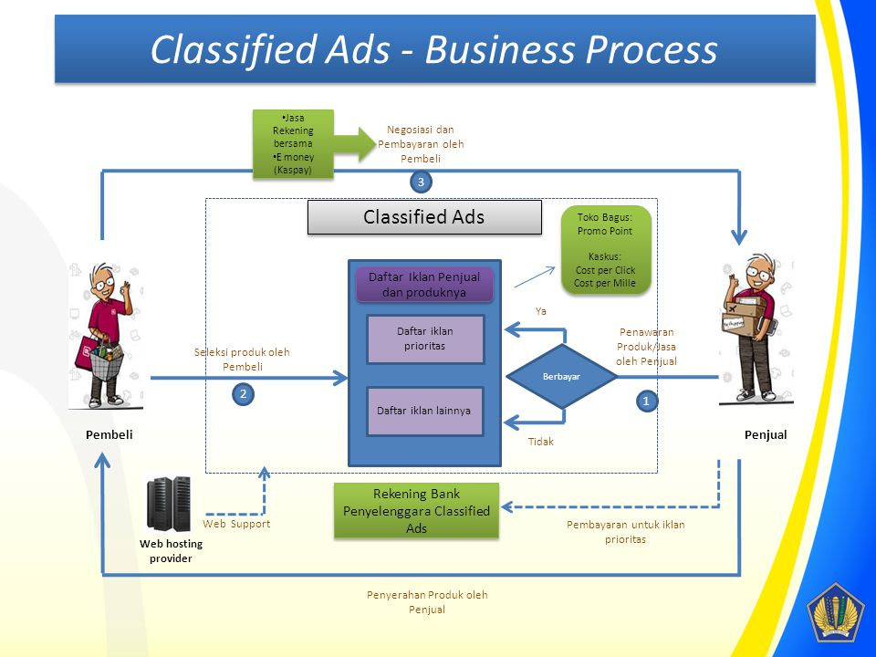 Pembeli Classified Ads Penawaran Produk/Jasa oleh Penjual 1 Seleksi produk oleh Pembeli 2 3 Negosiasi dan Pembayaran oleh Pembeli Penyerahan Produk ol