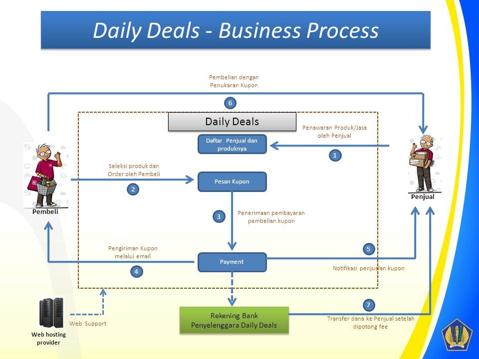 Daily Deals Daftar Penjual dan produknya Payment Pesan Kupon Penawaran Produk/Jasa oleh Penjual 7 Pembeli Penjual Seleksi produk dan Order oleh Pembel