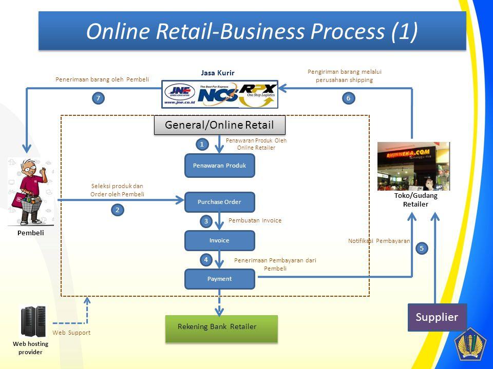 General/Online Retail Penawaran Produk Pembeli Seleksi produk dan Order oleh Pembeli 2 Web hosting provider Web Support Rekening Bank Retailer Payment