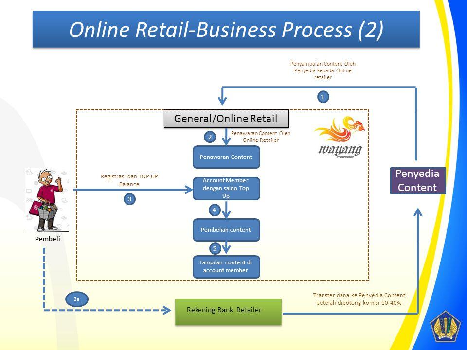General/Online Retail Penawaran Content Pembeli Registrasi dan TOP UP Balance Rekening Bank Retailer 2 Penawaran Content Oleh Online Retailer Penyedia