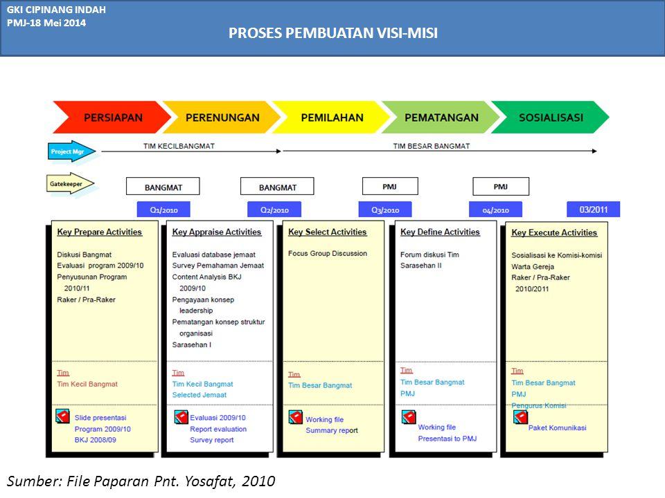 GKI CIPINANG INDAH PMJ-18 Mei 2014 PROSES PEMBUATAN VISI-MISI Sumber: File Paparan Pnt. Yosafat, 2010