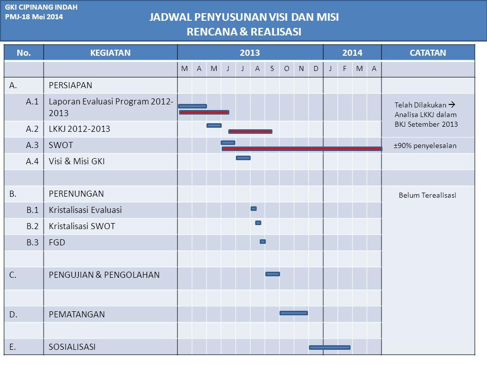 GKI CIPINANG INDAH PMJ-18 Mei 2014 ELEMEN KUNCI DALAM PENYUSUNAN VISI MISI VISI MISI Keterlibatan Aktif Setiap Pihak Ke(ter)sediaa n Waktu Proses / Tahap Kegiatan Referensi Data Jemaat & Evaluasi Kegiatan SDM Tim Penyusun (Bangmat) ELEMENPENJELASAN Proses / Tahap Kegiatan-Telah disusun dan disampaikan dalam PMJ (2010), -Kurang penyegaran ReferemsiReferensi Proses:maupaun Visi Misi dari Jemaat lain & Sinode tersedia Data Jemaat & Evaluasi Kegiatan Cukup Tersedia SDM TimKurang dalam realisasinya (lihat tabel berikutnya) Keterlibatan aktif semua pihak Kurang optimal, baik: - Tim Besar Bangmat - Pengurus Komisi & Pnt Min.Max.