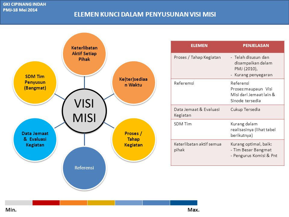 GKI CIPINANG INDAH PMJ-18 Mei 2014 ELEMEN KUNCI DALAM PENYUSUNAN VISI MISI VISI MISI Keterlibatan Aktif Setiap Pihak Ke(ter)sediaa n Waktu Proses / Ta
