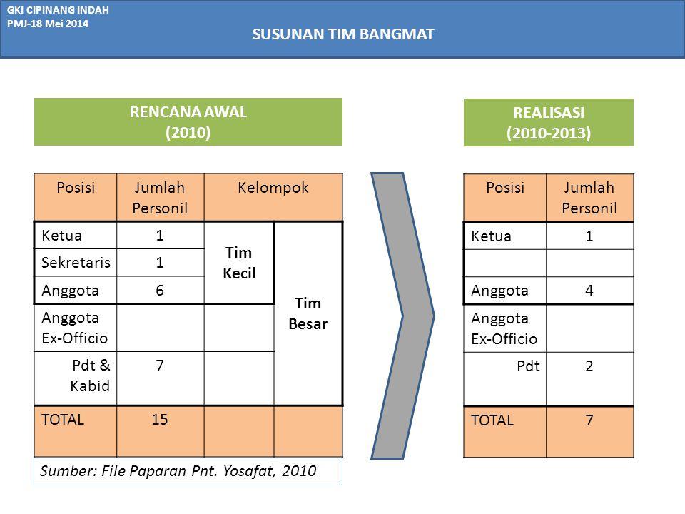 GKI CIPINANG INDAH PMJ-18 Mei 2014 UPAYA PENANGGULANGAN KENDALA PELAKSANAAN PEKERJAAN HALUPAYA SDM Tim Bangmat- Mencari & menambah anggota dengan personil yang memiliki kapabilitas dan passion Sinergi Kerja Tim-Optimalisasi kerja Tim Kecil dan Pertemuan (efisien namun efektif) -Tim Besar: untuk dapat aktif dalam tahap perumusan langkah-langkah dan review kemajuan pekerjaan (waktu khusus di luar rapat BPMJ) Komunikasi dengan Majelis - Adanya waktu yang cukup yang diberikan kepada Tim Bangmat utuk meyampaikan laporan kemajuan pekerjaan daam PMJ atau waktu khusus yag disediakan Majelis, secara reguler