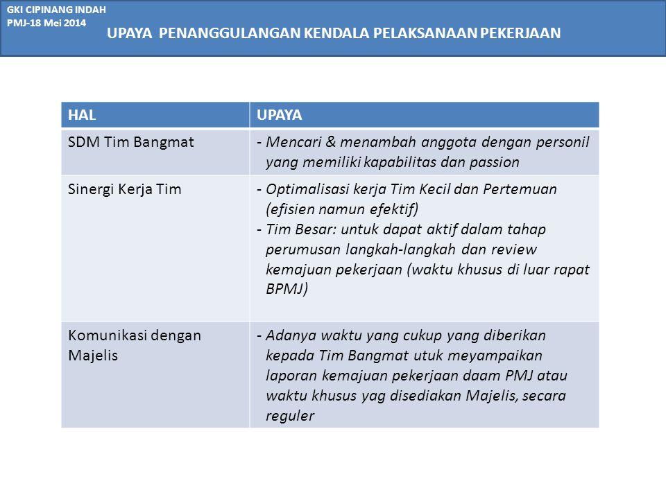 GKI CIPINANG INDAH PMJ-18 Mei 2014 No.KEGIATAN20142015CATATAN MAMJJASONDJFMA A.PERSIAPAN A.1Laporan Evaluasi Program 2012- 2013 (SUDAH SELESAI) A.2LKKJ 2012-2013(SUDAH SELESAI) A.3SWOT A.4Visi & Misi GKI B.PERENUNGAN B.1Kristalisasi Evaluasi B.2Kristalisasi SWOT B.3FGD C.PENGUJIAN & PENGOLAHAN D.PEMATANGAN E.SOSIALISASI UPDATE JADWAL PENYUSUNAN VISI DAN MISI