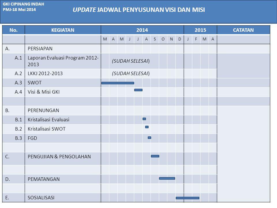 GKI CIPINANG INDAH PMJ-18 Mei 2014 No.KEGIATAN20142015CATATAN MAMJJASONDJFMA A.PERSIAPAN A.1Laporan Evaluasi Program 2012- 2013 (SUDAH SELESAI) A.2LKK