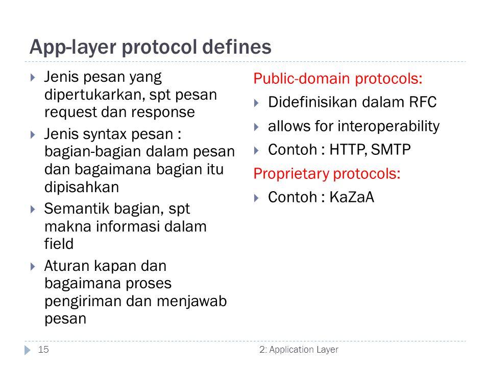 2: Application Layer15 App-layer protocol defines  Jenis pesan yang dipertukarkan, spt pesan request dan response  Jenis syntax pesan : bagian-bagia