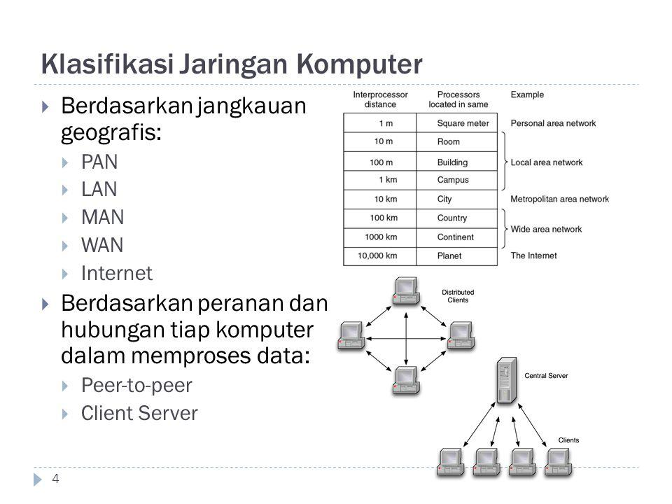 Klasifikasi Jaringan Komputer  Berdasarkan jangkauan geografis:  PAN  LAN  MAN  WAN  Internet  Berdasarkan peranan dan hubungan tiap komputer d