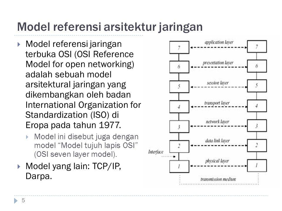Model referensi arsitektur jaringan  Model referensi jaringan terbuka OSI (OSI Reference Model for open networking) adalah sebuah model arsitektural
