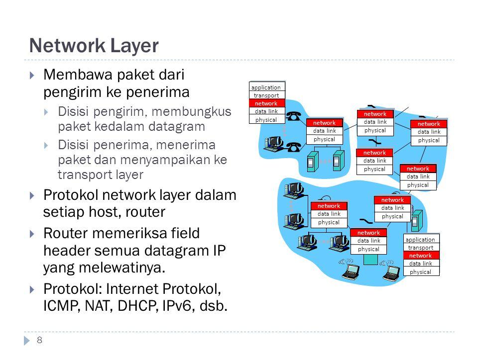 Network Layer 8  Membawa paket dari pengirim ke penerima  Disisi pengirim, membungkus paket kedalam datagram  Disisi penerima, menerima paket dan m