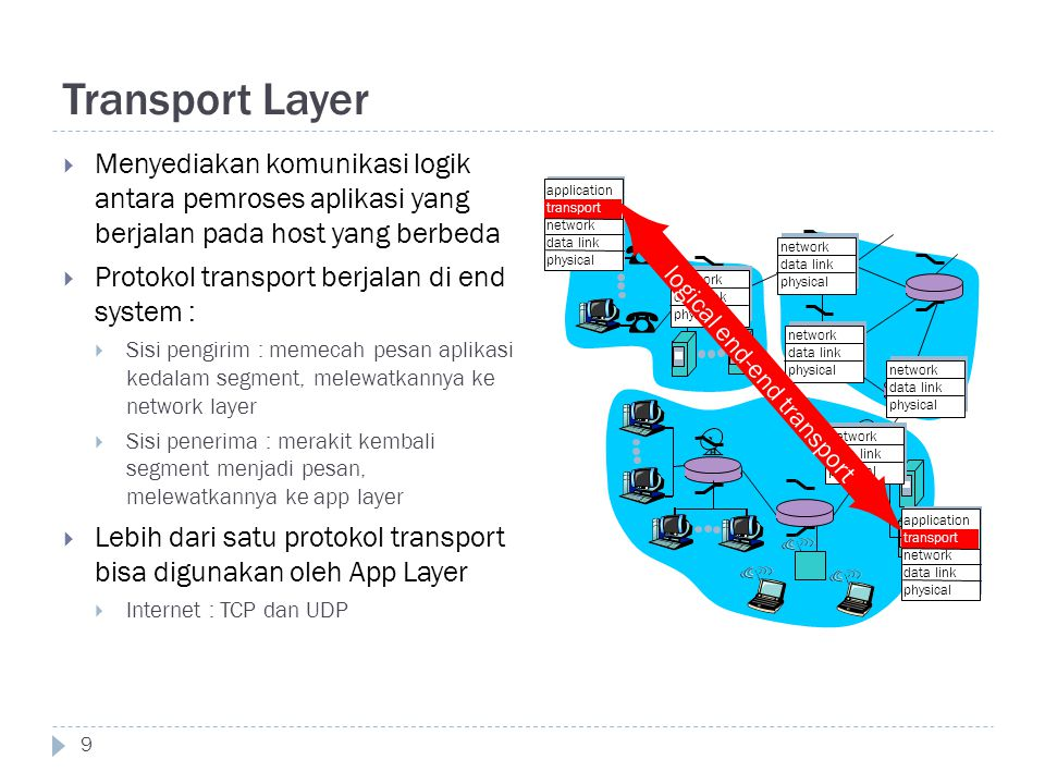 Transport Layer 9  Menyediakan komunikasi logik antara pemroses aplikasi yang berjalan pada host yang berbeda  Protokol transport berjalan di end sy