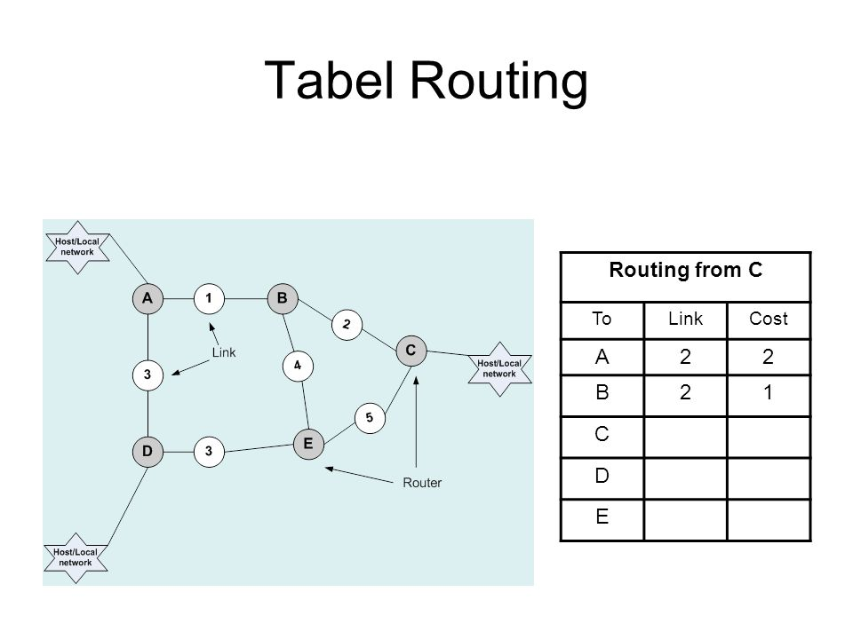 Tabel Routing Routing from C ToLinkCost A22 B21 C D E