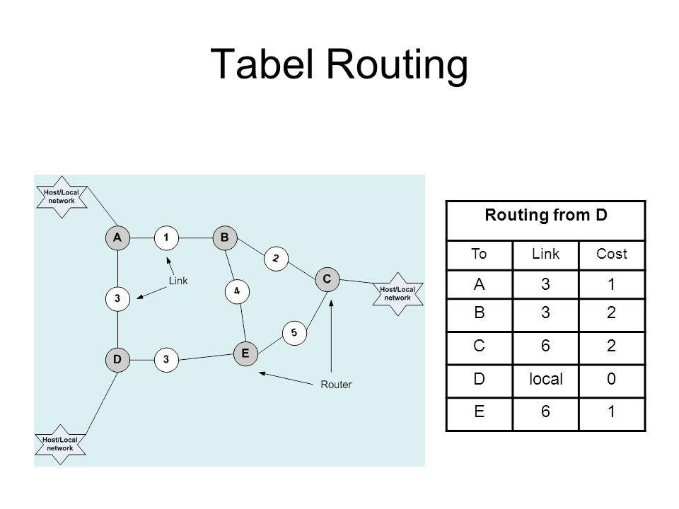 Tabel Routing Routing from D ToLinkCost A31 B32 C62 Dlocal0 E61