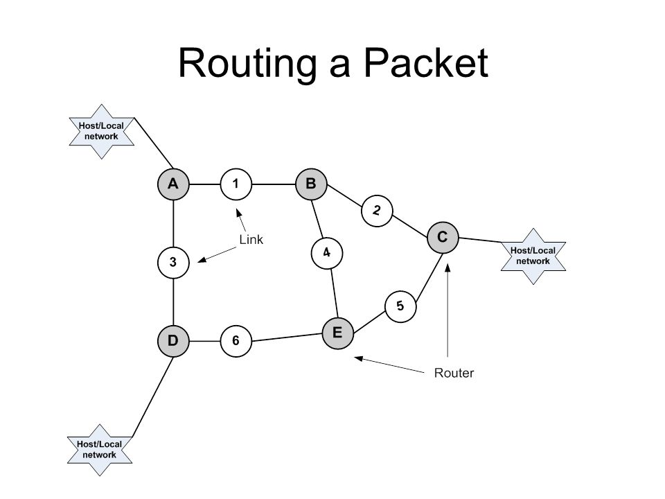 Tabel Routing Routing from A ToLinkCost Alocal0 B11 C12 D31 E12