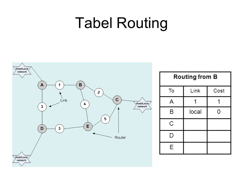 Tabel Routing Routing from B ToLinkCost A11 Blocal0 C D E