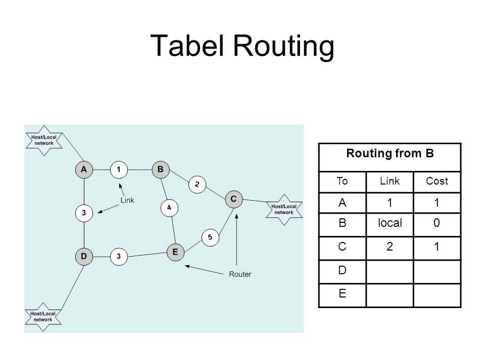Tabel Routing Routing from B ToLinkCost A11 Blocal0 C21 D E