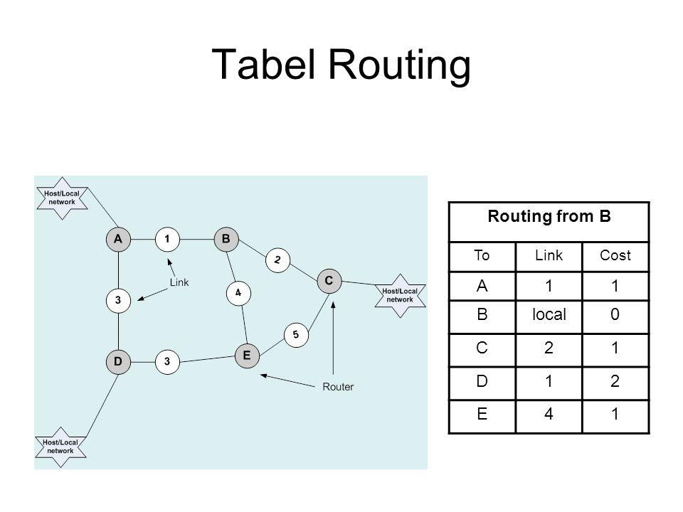 pseudo code Send Notasi: –Tr adalah tabel yang diterima (received), –Tl adalah tabel lokal (local), –Rr adalah baris (Row) tabel yang diterima (local) Send: Setiap t detik atau setiap Tl berubah, kirim Tl ke setiap link yang dapat dihubungi (tersambung)