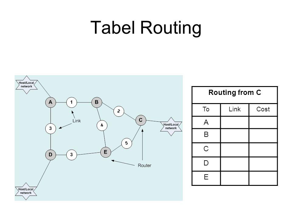 pseudo code Receiver Receive: Kapan saja tabel routing Tr diterima dari link n: for all rows Rr in Tr { if (Rr.link ≠ n){ Rr.cost = Rr.cost + 1; Rr.link = n; if (Rr.destination is not in Tl) add Rr to Tl; //add new destination to Tl else for all rows Rl in Tl { if (Rr.destination = Rl.destination and (Rr.cost < Rl.cost or Rl.link = n)) Rl =Rr; //Rr.cost < Rl.cost : remote node has better route //Rl.link = n: remote node is more authoritative (lebih berhak) }