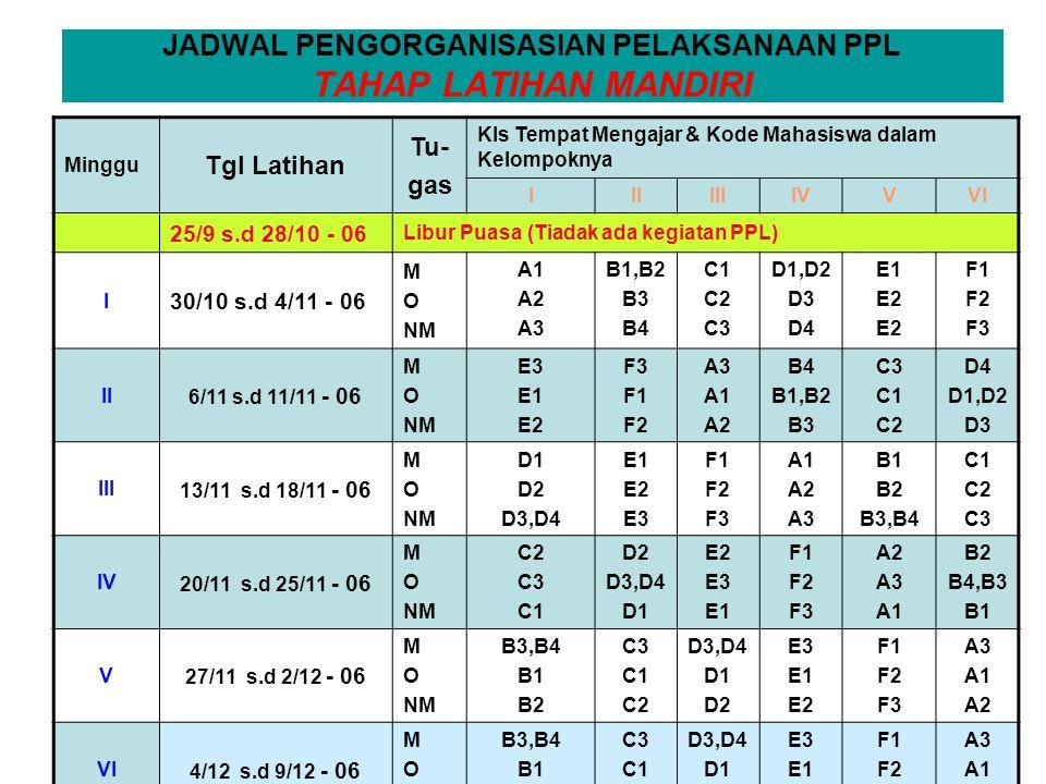 JADWAL PENGORGANISASIAN PELAKSANAAN PPL TAHAP LATIHAN MANDIRI Minggu Tgl Latihan Tu- gas Kls Tempat Mengajar & Kode Mahasiswa dalam Kelompoknya IIIIIIIVVVI 25/9 s.d 28/10 - 06 Libur Puasa (Tiadak ada kegiatan PPL) I 30/10 s.d 4/11 - 06 M O NM A1 A2 A3 B1,B2 B3 B4 C1 C2 C3 D1,D2 D3 D4 E1 E2 F1 F2 F3 II 6/11 s.d 11/11 - 06 M O NM E3 E1 E2 F3 F1 F2 A3 A1 A2 B4 B1,B2 B3 C3 C1 C2 D4 D1,D2 D3 III 13/11 s.d 18/11 - 06 M O NM D1 D2 D3,D4 E1 E2 E3 F1 F2 F3 A1 A2 A3 B1 B2 B3,B4 C1 C2 C3 IV 20/11 s.d 25/11 - 06 M O NM C2 C3 C1 D2 D3,D4 D1 E2 E3 E1 F1 F2 F3 A2 A3 A1 B2 B4,B3 B1 V 27/11 s.d 2/12 - 06 M O NM B3,B4 B1 B2 C3 C1 C2 D3,D4 D1 D2 E3 E1 E2 F1 F2 F3 A3 A1 A2 VI 4/12 s.d 9/12 - 06 M O NM B3,B4 B1 B2 C3 C1 C2 D3,D4 D1 D2 E3 E1 E2 F1 F2 F3 A3 A1 A2