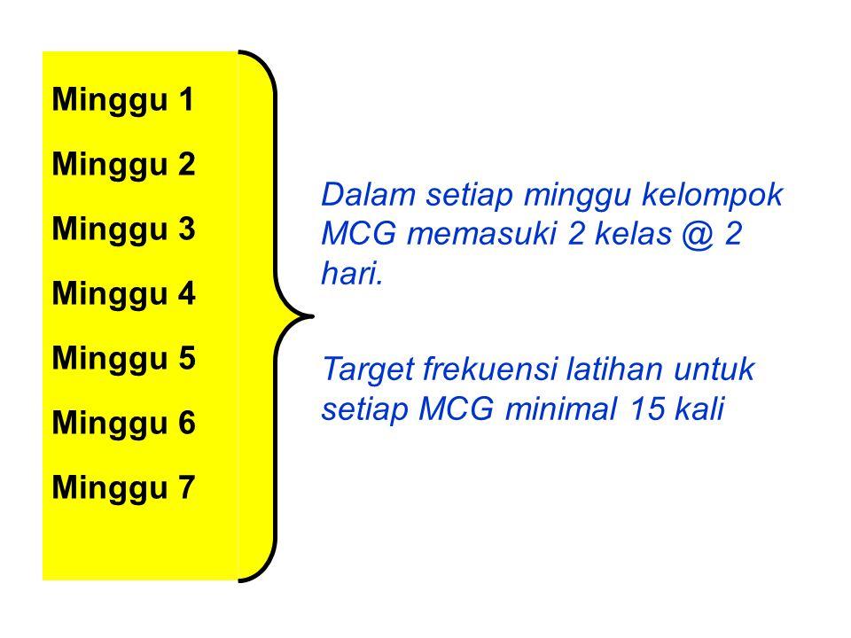 Dalam setiap minggu kelompok MCG memasuki 2 kelas @ 2 hari.
