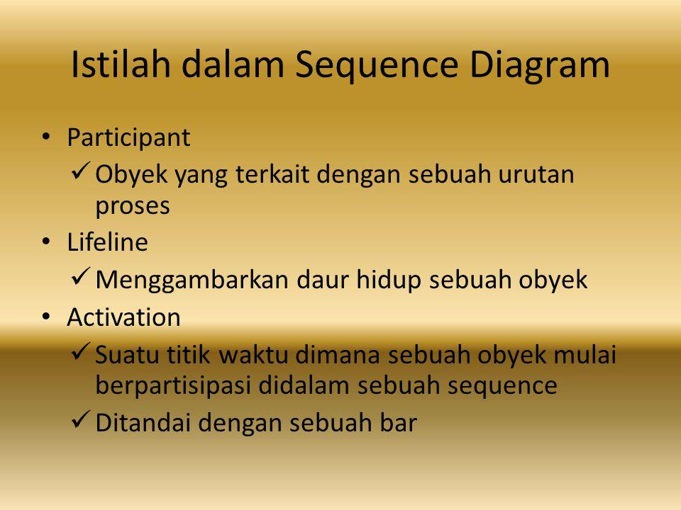Istilah dalam Sequence Diagram Participant Obyek yang terkait dengan sebuah urutan proses Lifeline Menggambarkan daur hidup sebuah obyek Activation Suatu titik waktu dimana sebuah obyek mulai berpartisipasi didalam sebuah sequence Ditandai dengan sebuah bar