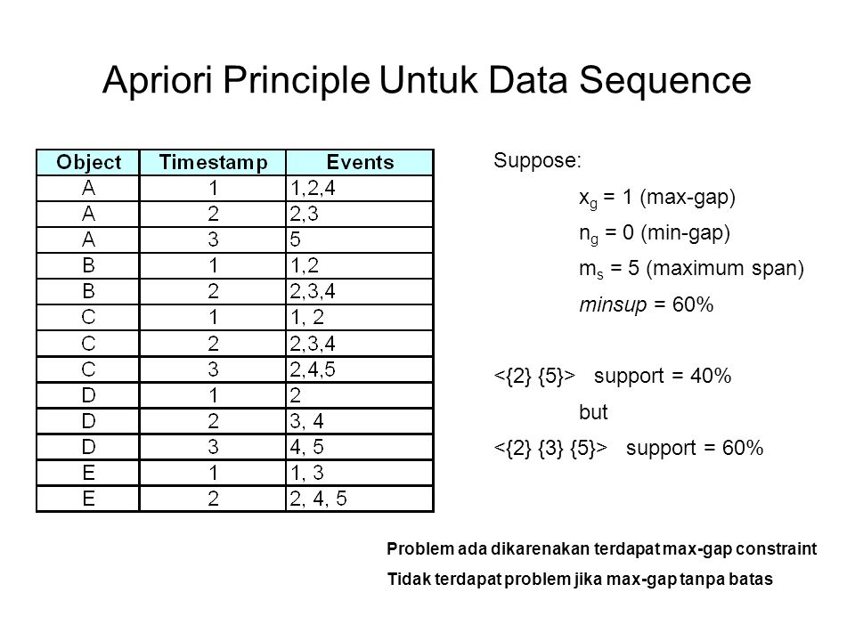 Apriori Principle Untuk Data Sequence Suppose: x g = 1 (max-gap) n g = 0 (min-gap) m s = 5 (maximum span) minsup = 60% support = 40% but support = 60%