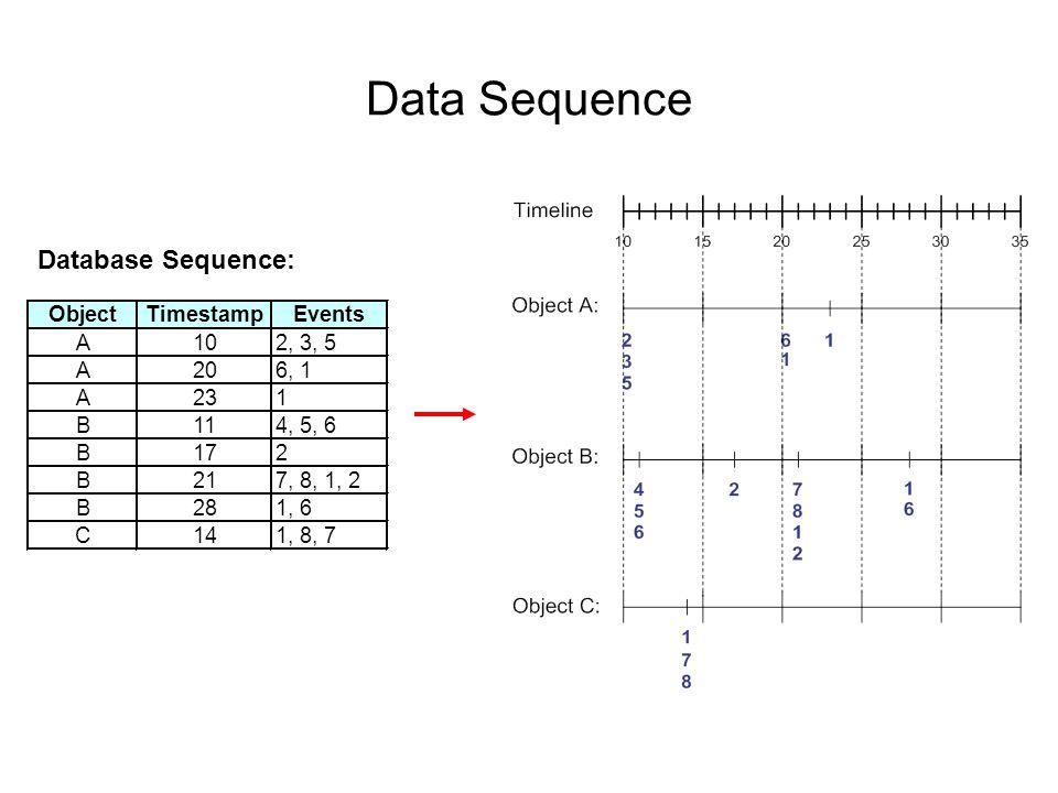Contoh Data Sequence Database Sequence Elemen (Transaksi) Kejadian (Item) CustomerTransaksi-transaksi penjualan yang dilakukan oleh konsumen tertentu Item – item yang dibeli konsumen dalam waktu t.