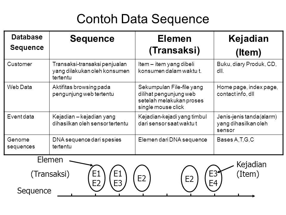 Definisi Sequence Sebuah sequence adalah urutan dari elemen-elemen (transaksi) s = –Setiap elemen terdiri dari kumpulan kejadian-kejadian (item) e i = {i 1, i 2, …, i k } –Setiap elemen merupakan atribut yang dihubungkan dengan suatu lokasi atau waktu tertentu (spesifik) Panjang Sequence, |s|, adalah banyaknya unsur-unsur sequence yang diberikan.