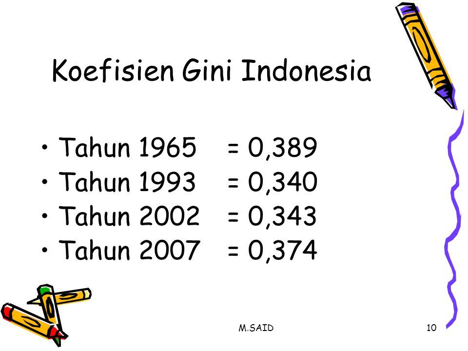 M.SAID10 Koefisien Gini Indonesia Tahun 1965= 0,389 Tahun 1993= 0,340 Tahun 2002= 0,343 Tahun 2007= 0,374