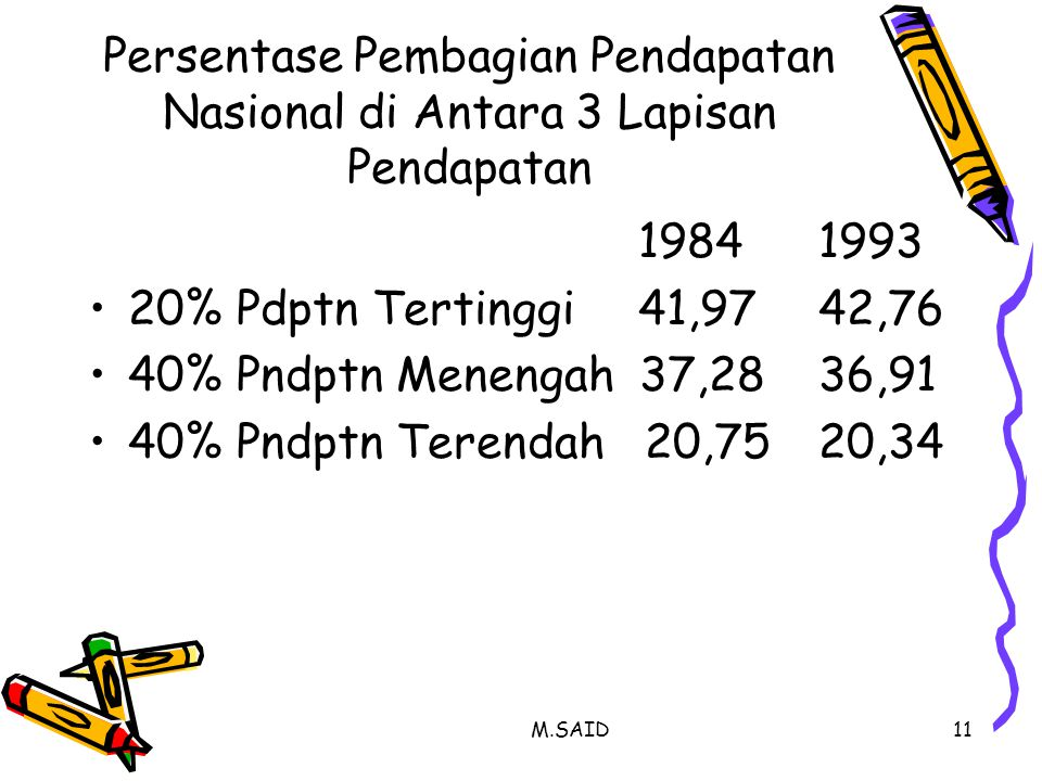 M.SAID11 Persentase Pembagian Pendapatan Nasional di Antara 3 Lapisan Pendapatan 19841993 20% Pdptn Tertinggi 41,9742,76 40% Pndptn Menengah 37,2836,9