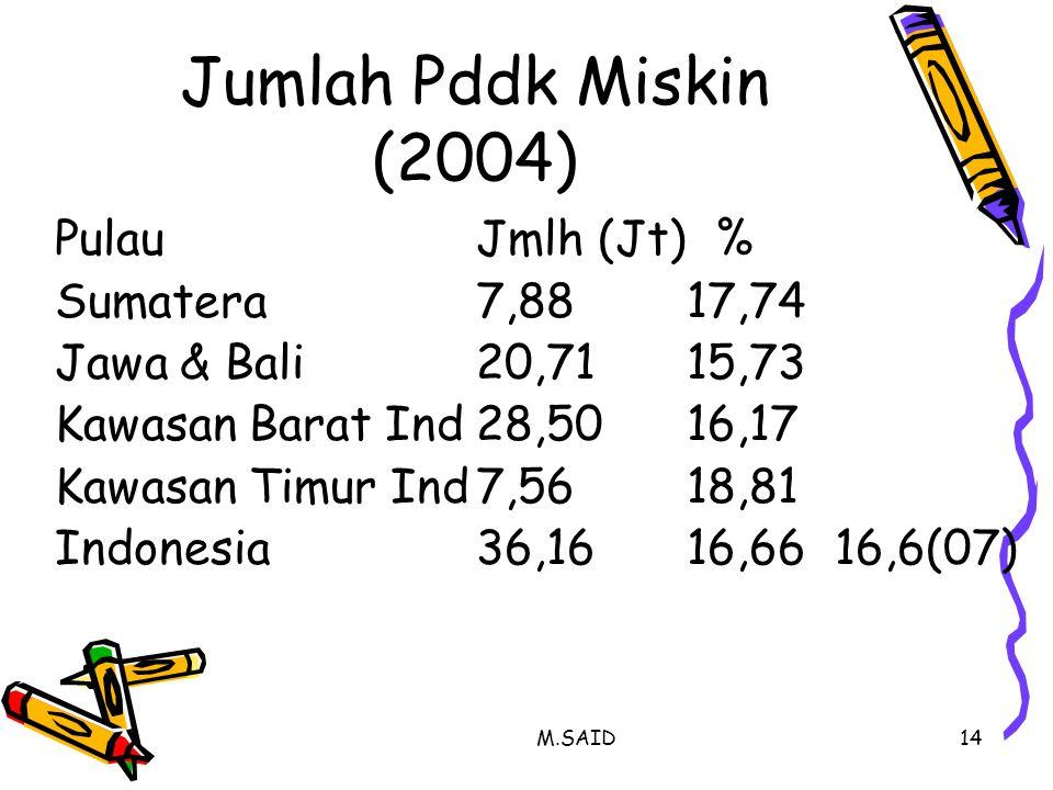 M.SAID14 Jumlah Pddk Miskin (2004) PulauJmlh (Jt) % Sumatera7,8817,74 Jawa & Bali20,7115,73 Kawasan Barat Ind28,5016,17 Kawasan Timur Ind7,5618,81 Ind