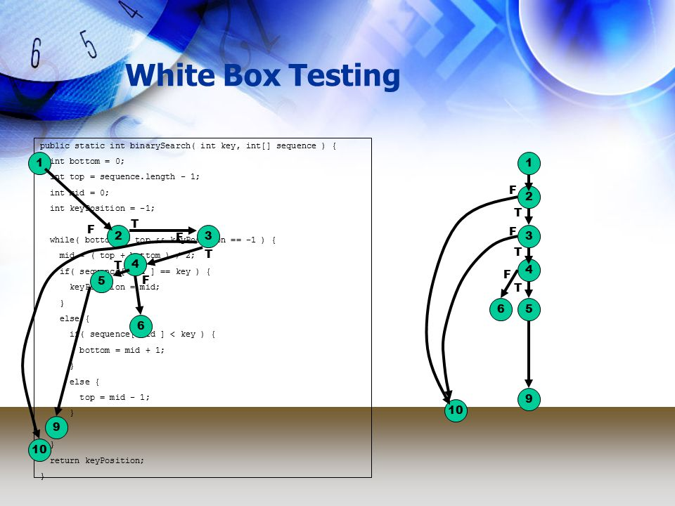 White Box Testing 3 public static int binarySearch( int key, int[] sequence ) { int bottom = 0; int top = sequence.length - 1; int mid = 0; int keyPosition = -1; while( bottom <= top && keyPosition == -1 ) { mid = ( top + bottom ) / 2; if( sequence[ mid ] == key ) { keyPosition = mid; } else { if( sequence[ mid ] < key ) { bottom = mid + 1; } else { top = mid - 1; } return keyPosition; } 11 2 2 10 F F 3 T T F F 4 T 4 T 5 T 5 T 6 F 6 F 9 9
