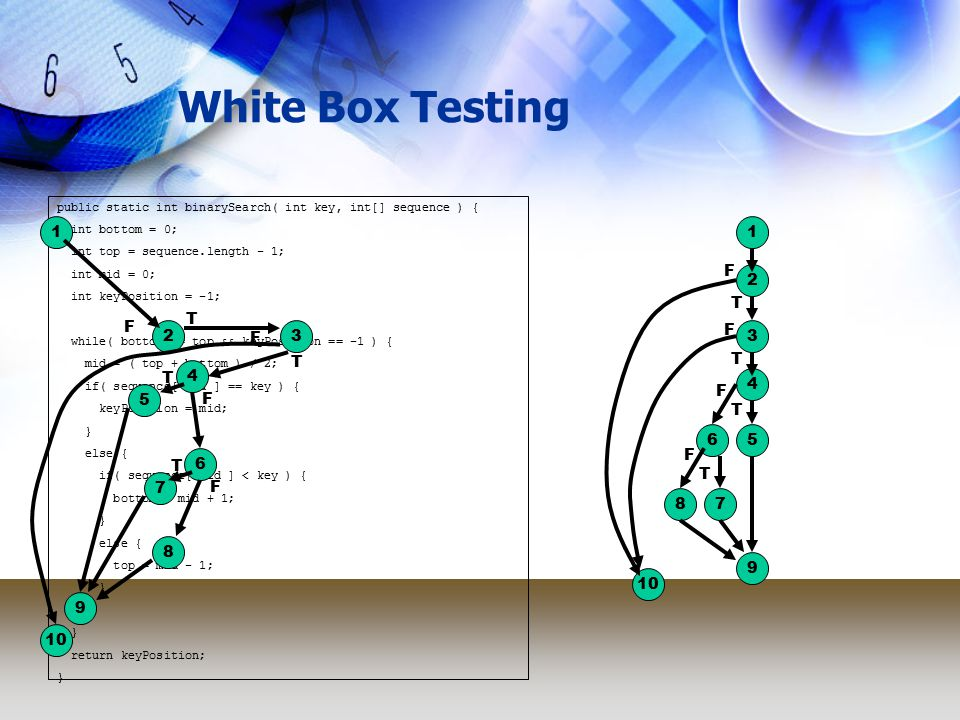 White Box Testing 3 public static int binarySearch( int key, int[] sequence ) { int bottom = 0; int top = sequence.length - 1; int mid = 0; int keyPosition = -1; while( bottom <= top && keyPosition == -1 ) { mid = ( top + bottom ) / 2; if( sequence[ mid ] == key ) { keyPosition = mid; } else { if( sequence[ mid ] < key ) { bottom = mid + 1; } else { top = mid - 1; } return keyPosition; } 11 2 2 10 F F 3 T T F F 4 T 4 T 5 T 5 T 6 F 6 F 7 T 8 F 9 7 T 8 F 9