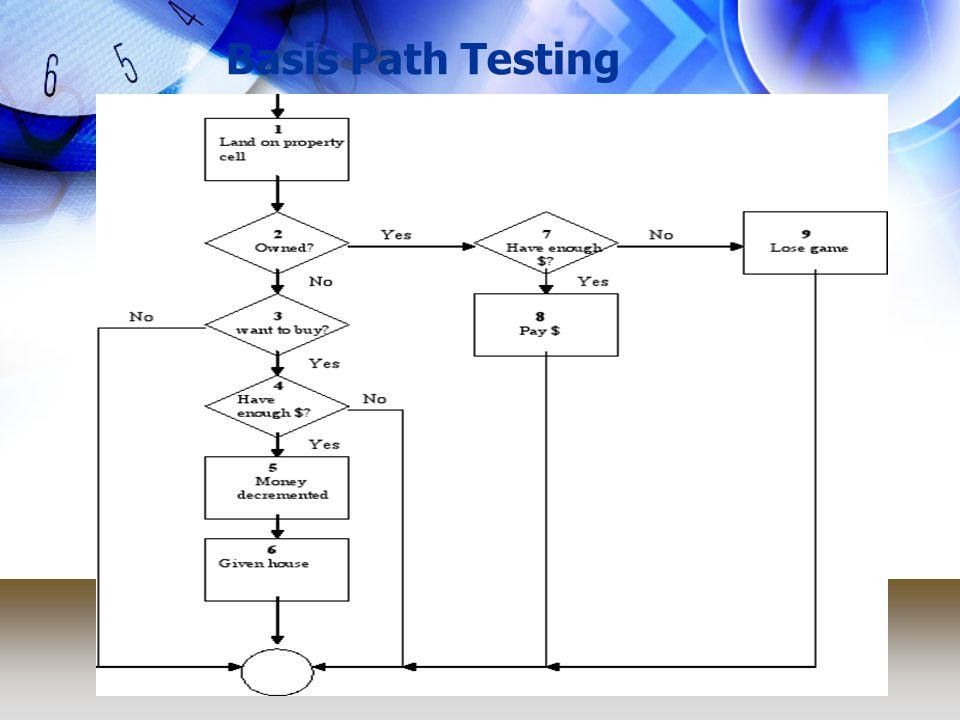 White Box Testing Independent Path pada gambar di atas: 1.