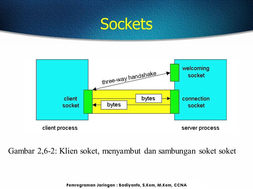 Sockets Gambar 2,6-2: Klien soket, menyambut dan sambungan soket soket