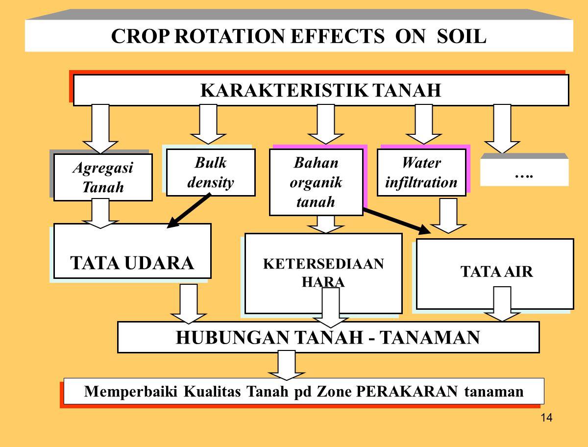 14 CROP ROTATION EFFECTS ON SOIL KARAKTERISTIK TANAH Agregasi Tanah Bulk density TATA UDARA KETERSEDIAAN HARA HUBUNGAN TANAH - TANAMAN Memperbaiki Kualitas Tanah pd Zone PERAKARAN tanaman Bahan organik tanah TATA AIR Water infiltration ….