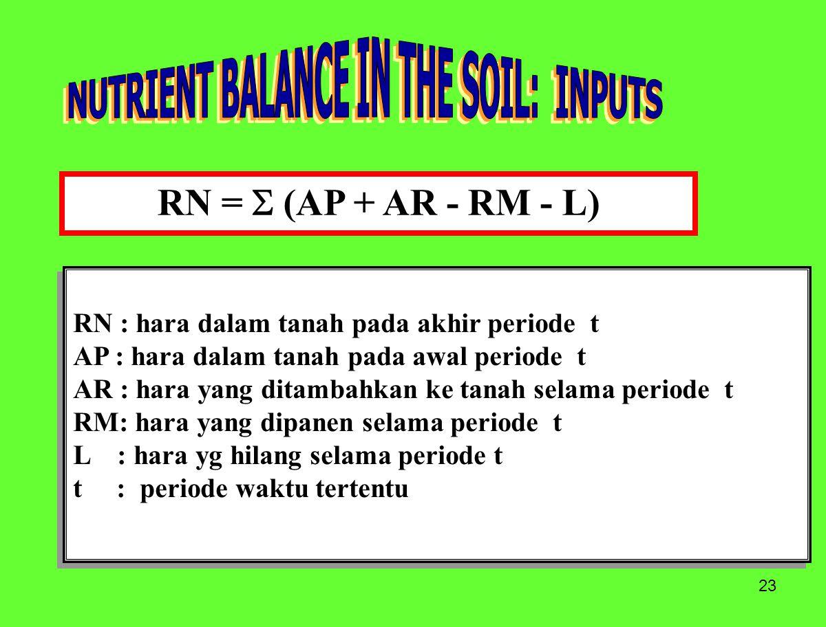 23 RN =  (AP + AR - RM - L) RN : hara dalam tanah pada akhir periode t AP : hara dalam tanah pada awal periode t AR : hara yang ditambahkan ke tanah selama periode t RM: hara yang dipanen selama periode t L : hara yg hilang selama periode t t : periode waktu tertentu RN : hara dalam tanah pada akhir periode t AP : hara dalam tanah pada awal periode t AR : hara yang ditambahkan ke tanah selama periode t RM: hara yang dipanen selama periode t L : hara yg hilang selama periode t t : periode waktu tertentu