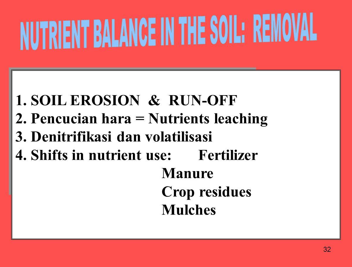 32 1. SOIL EROSION & RUN-OFF 2. Pencucian hara = Nutrients leaching 3. Denitrifikasi dan volatilisasi 4. Shifts in nutrient use: Fertilizer Manure Cro
