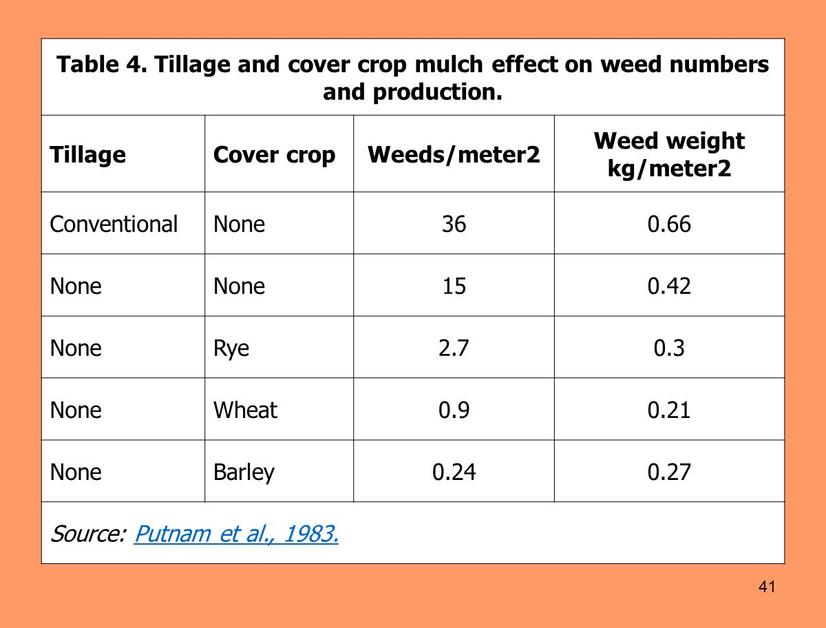 41 Table 4. Tillage and cover crop mulch effect on weed numbers and production. TillageCover cropWeeds/meter2 Weed weight kg/meter2 ConventionalNone36