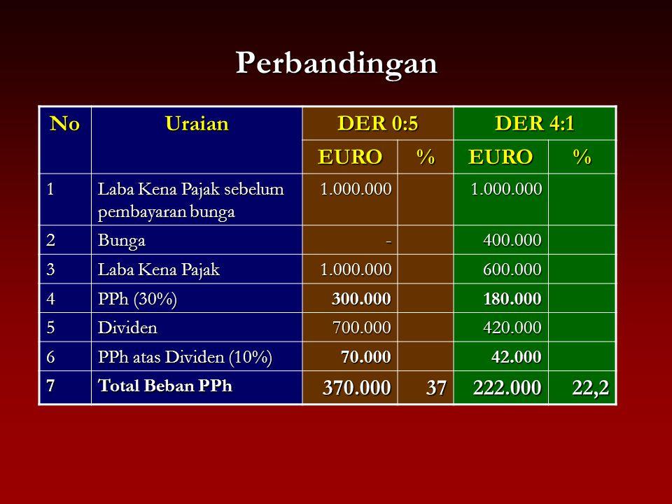 Perbandingan NoUraian DER 0:5 DER 4:1 EURO%EURO% 1 Laba Kena Pajak sebelum pembayaran bunga 1.000.0001.000.000 2Bunga-400.000 3 Laba Kena Pajak 1.000.