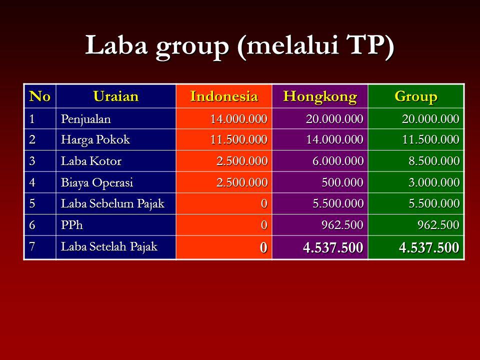 Perbandingan Laba Group NoUraian Tanpa TP Dengan TP 1Penjualan20.000.00020.000.000 2 Harga Pokok 11.500.00011.500.000 3 Laba Kotor 8.500.0008.500.000 4 Biaya Operasi 2.500.0003.000.000 5 Laba Sebelum Pajak 6.000.0005.500.000 6PPh1.800.000962.500 7 Laba Setelah Pajak 4.200.0004.537.500